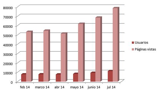 Estadisticas Crónicas PSN 2014
